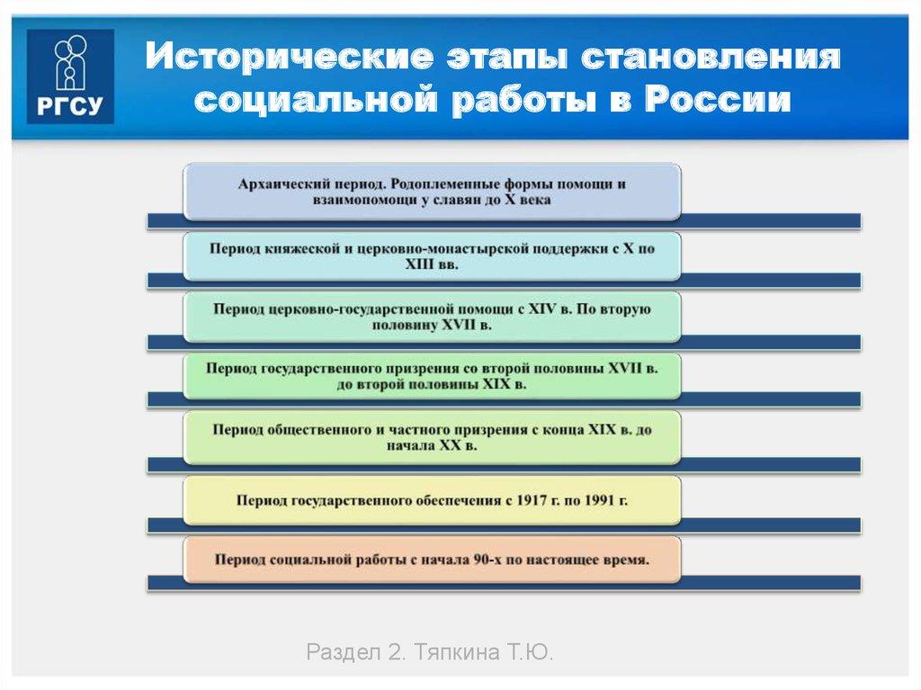 Модели становления социальной работы в россии работа через интернет для девушек