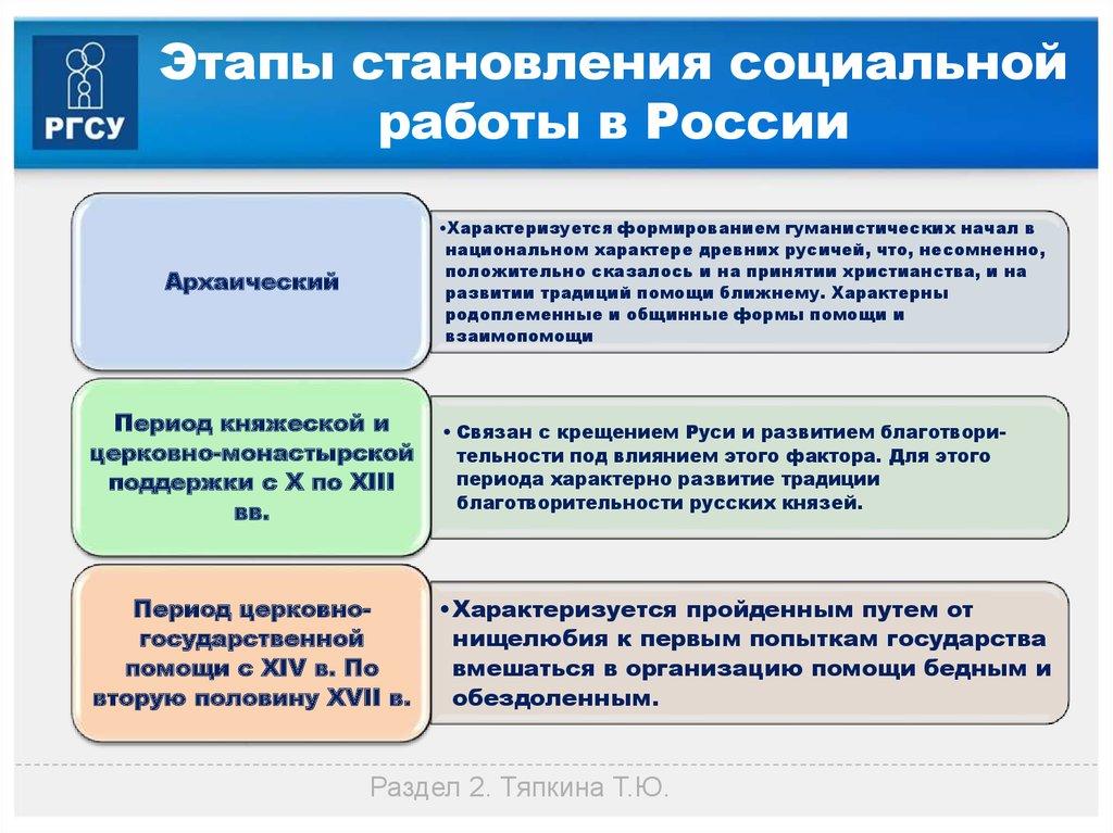 Формы и модели социальной работы в россии наро фоминск работа для девушек