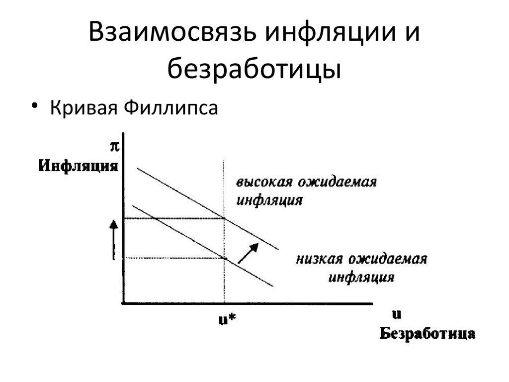 Отечественный и зарубежный опыт регулирования инфляции и безработицы