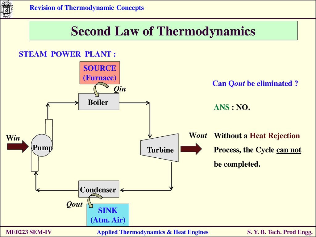 Revision Of Thermodynamic Concepts S Online Presentation Power Plant Diagram Ppt Steam Source Furnace Qin Can Qout Be Eliminated Boiler Ans No Wout Without A Heat Rejection