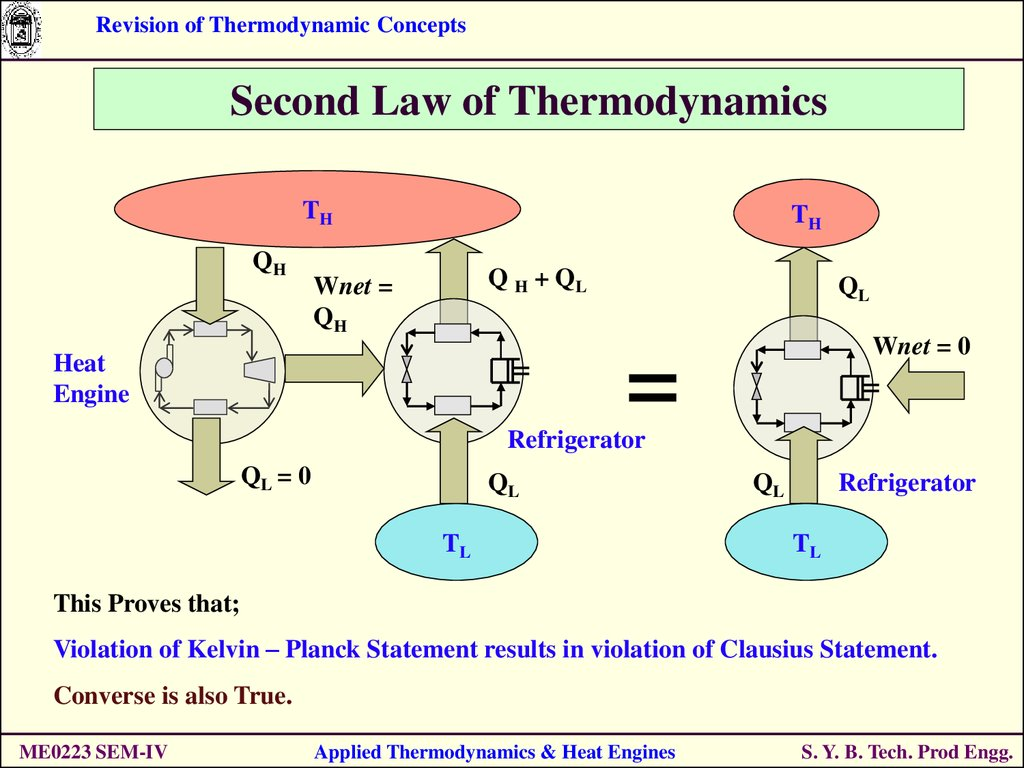an analysis of the concept behind the second law of thermodynamics The second law of thermodynamics states that heat will spontaneously always flow from a hot region to a cold region by itself it never flows the other way, but can be made to do so under the influence of an external agency.
