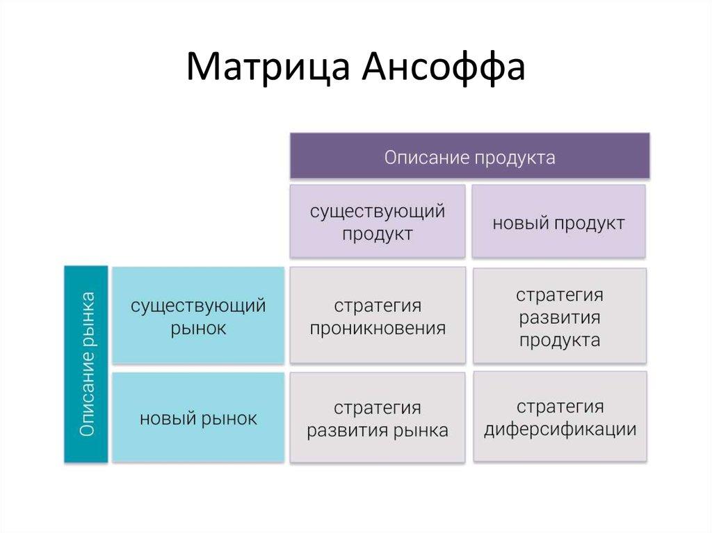 samsung ansoff matrix