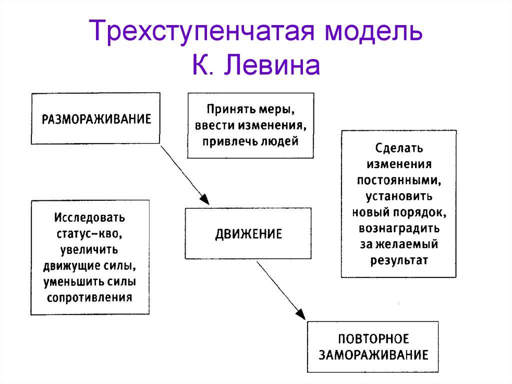 Работа по модели левина высокооплачиваемая работа для девушек в москве без проживания