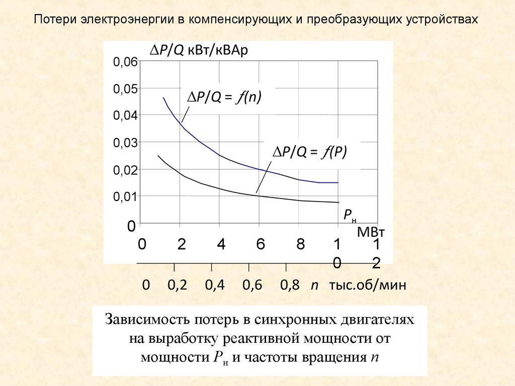 Диплом на тему Потери электроэнергии в распределительных электрических сетях скачать бесплатно