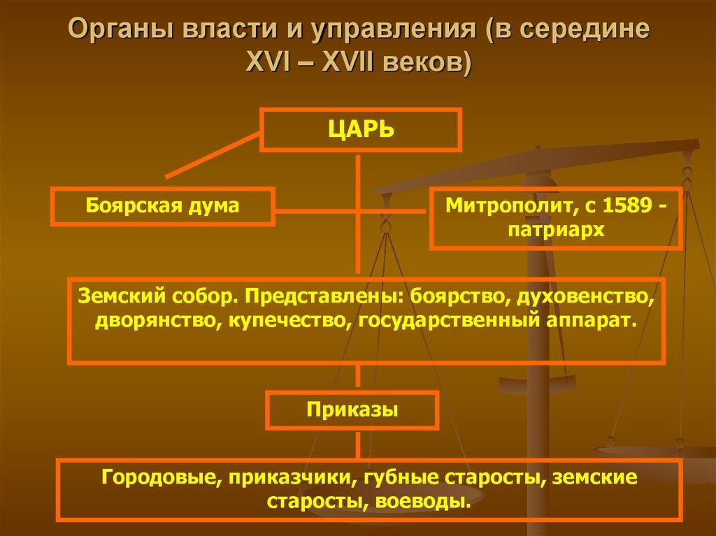 Местное управление губные учреждения московского государства