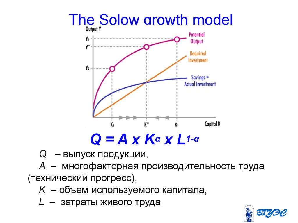 the solow growth model View notes - solow growth model from econ 100b at berkeley at the steady state, capital grows at same rate as labor force, and economic output grows at same rate as.