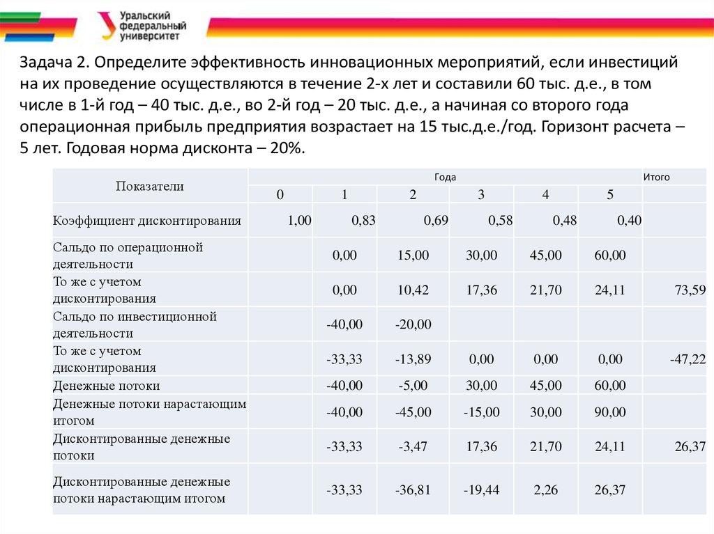 оценка эффективности персонала курсовая