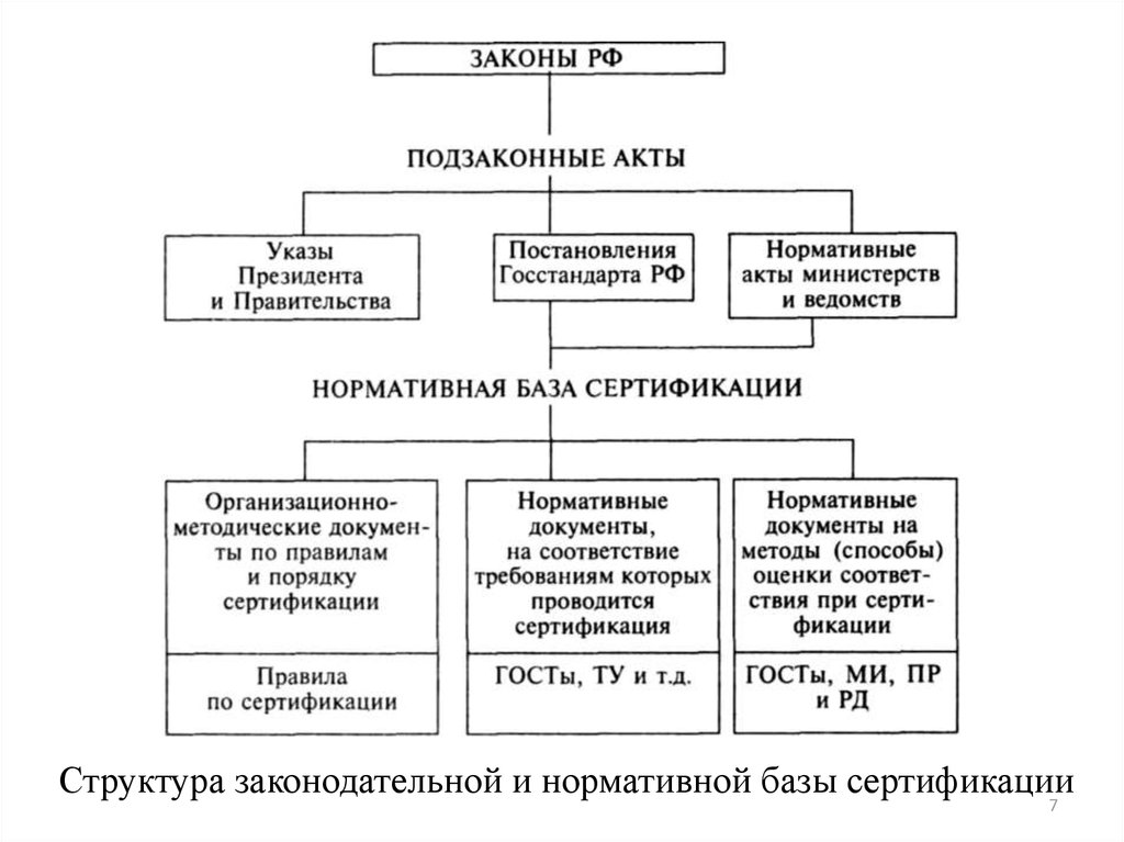 Стандартизация и сертификация коммерческой деятельности сертификация лигатур