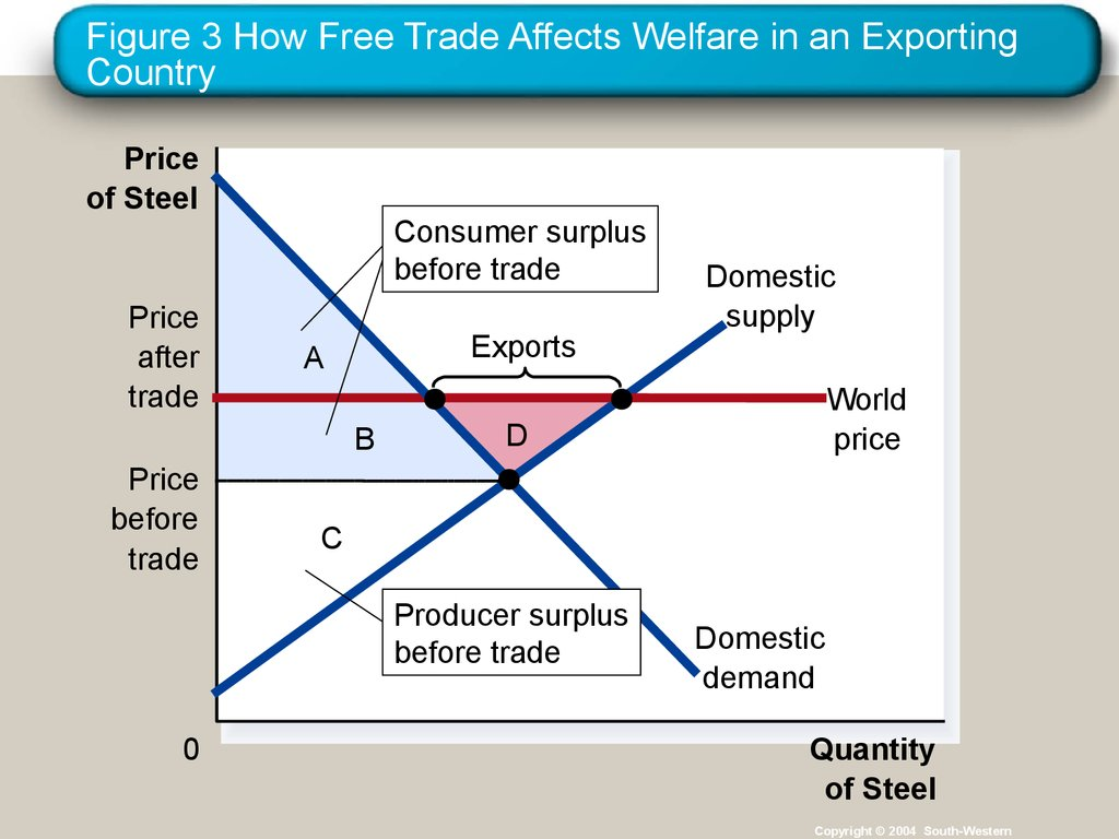 how trade restrictions affect international trade essay Essay on the advantages and disadvantages of international trade  advantages of international trade: international trade which enable every country to specialise and to export those things that it can produce cheaper in exchange for what others can provide at a lowest cost have been and still are one of the basic factors promoting economic [].