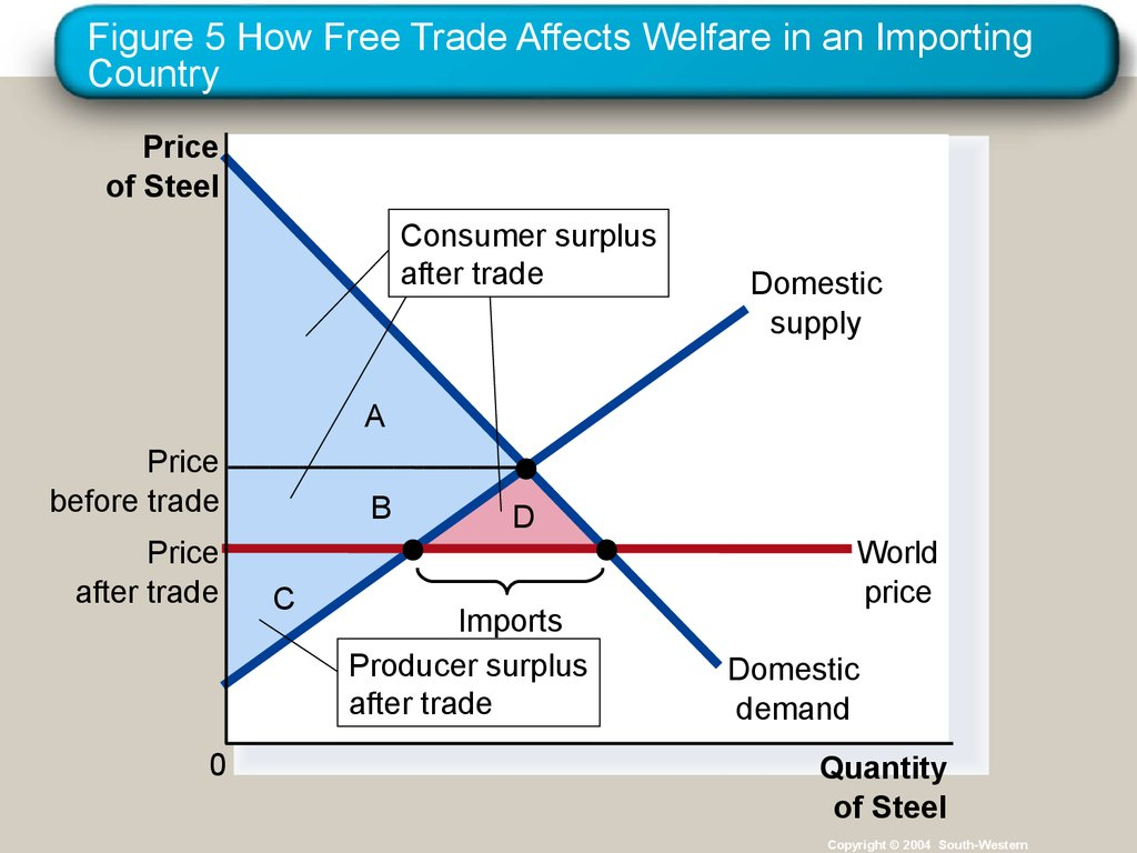 Figure 5 How Free Trade Affects Welfare in an Importing Country