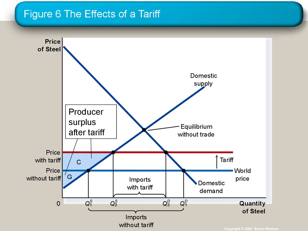 Figure 6 The Effects of a Tariff
