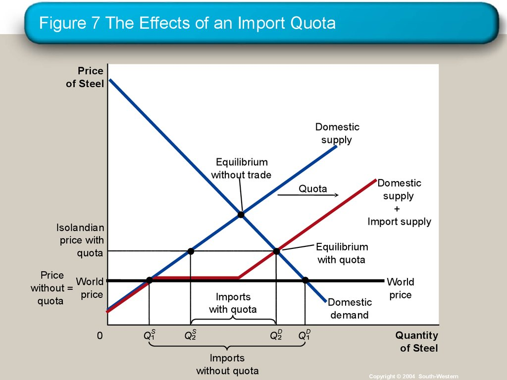 estimation of import and export demand This paper estimates import demand and export supply functions for korea based on the translog restricted profit (or gnp) function it also estimates biases of technological change and applies decomposition analysis to examine the effects of technical change on input demand within the profit function framework.
