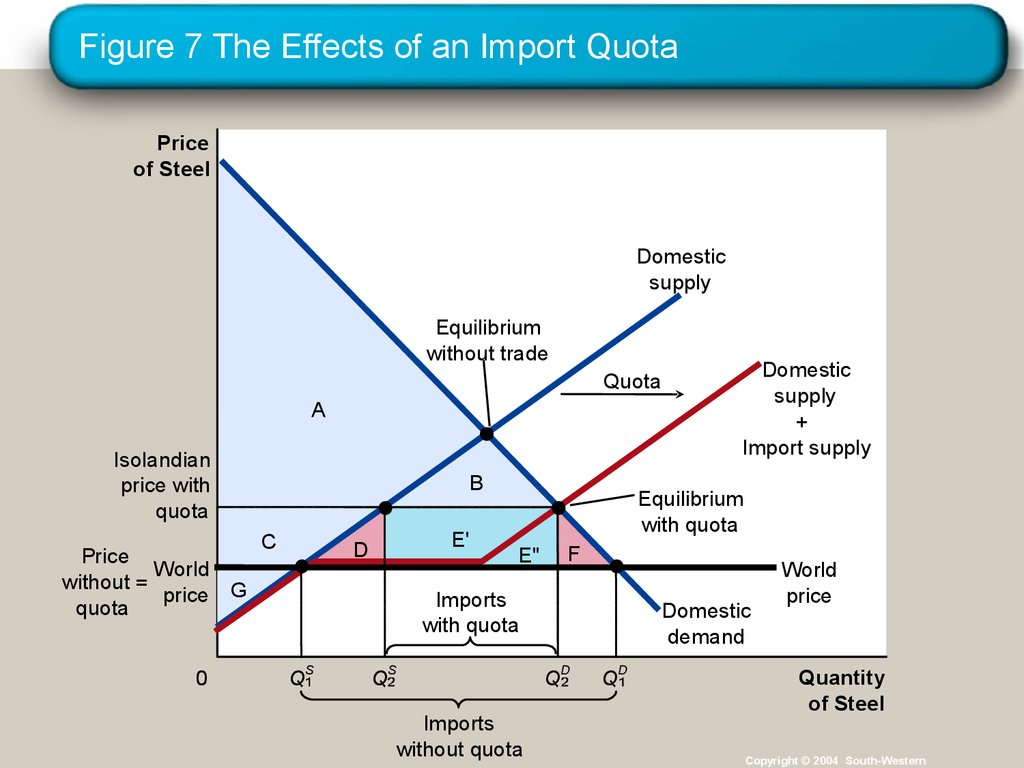Figure 7 The Effects of an Import Quota