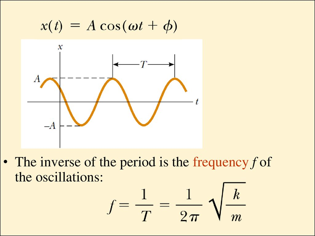 The Inverse Of Period Is Frequency F Oscillations