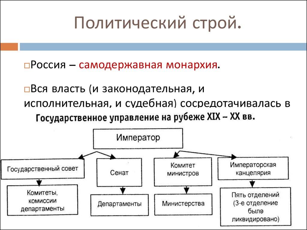 начале в общественный россии 20 века шпаргалка строй