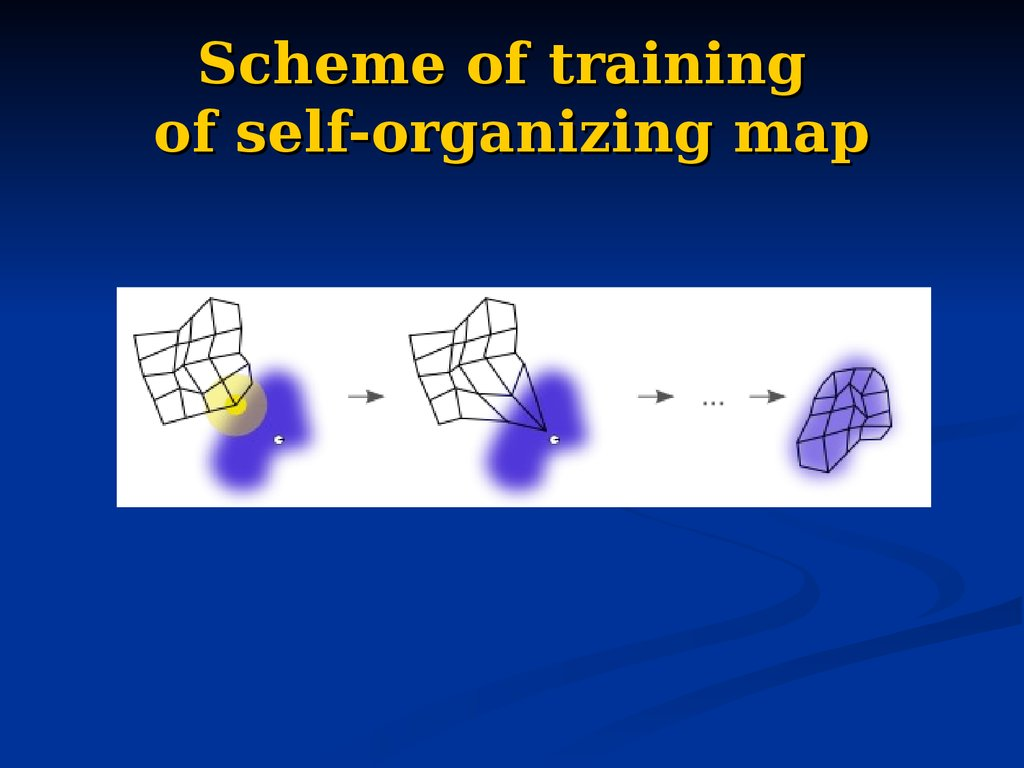 Scheme of training of self-organizing map