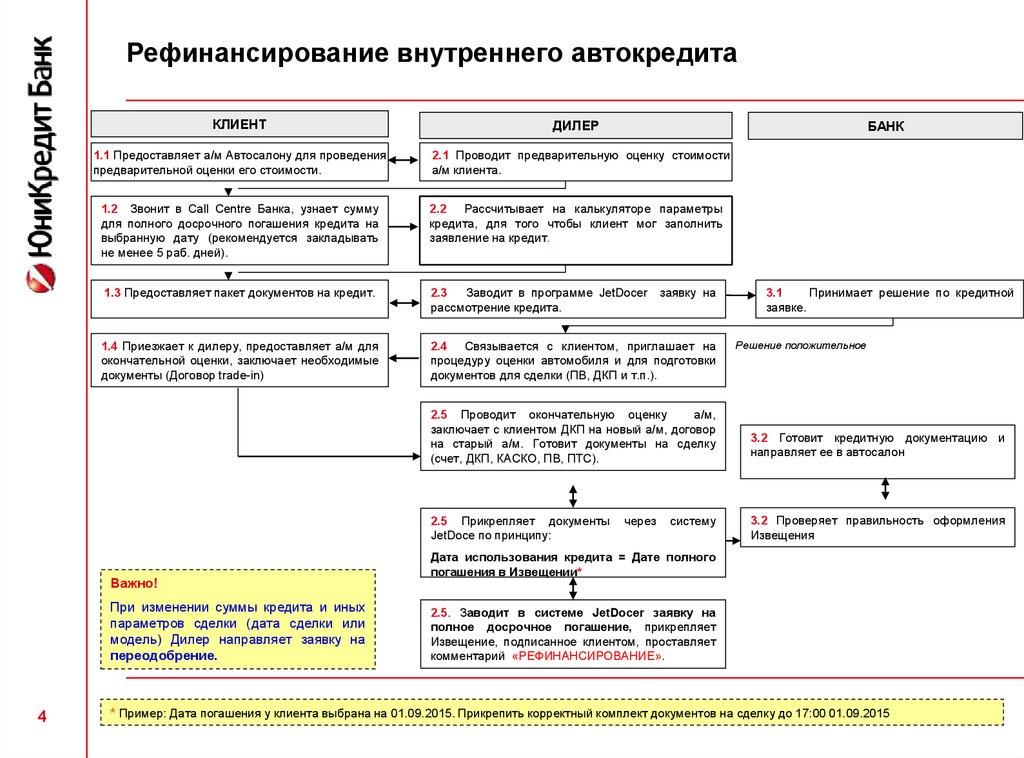 Ипотечные продукты банка СМП