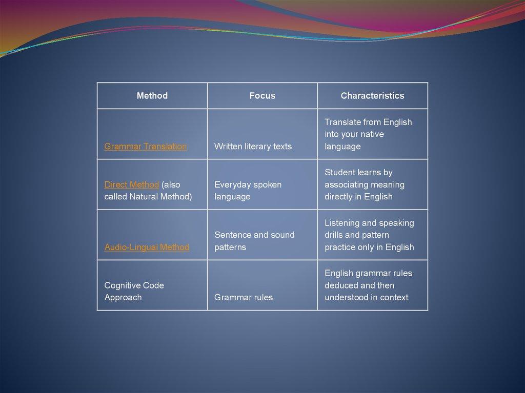 Modern Methods Of Teaching English Online Presentation