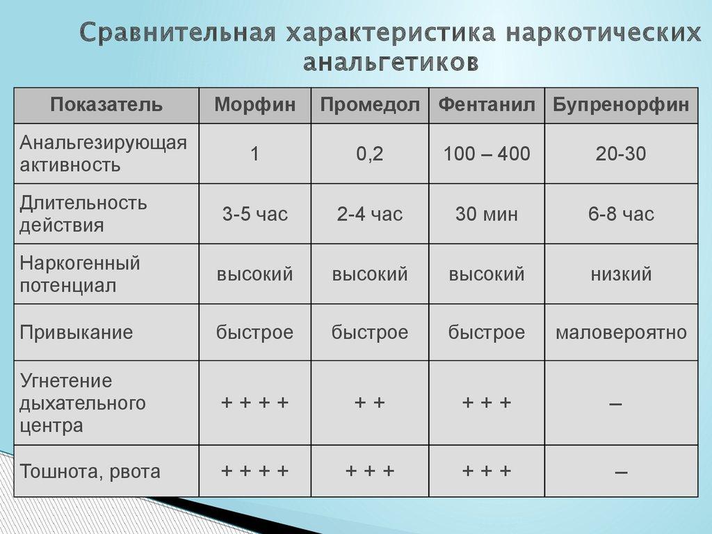 Сравнительная характеристика наркотических анальгетиков и ненаркотических