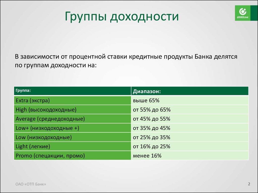 Кредит в ОТП банке для физических лиц – условия и процентные ставки в.