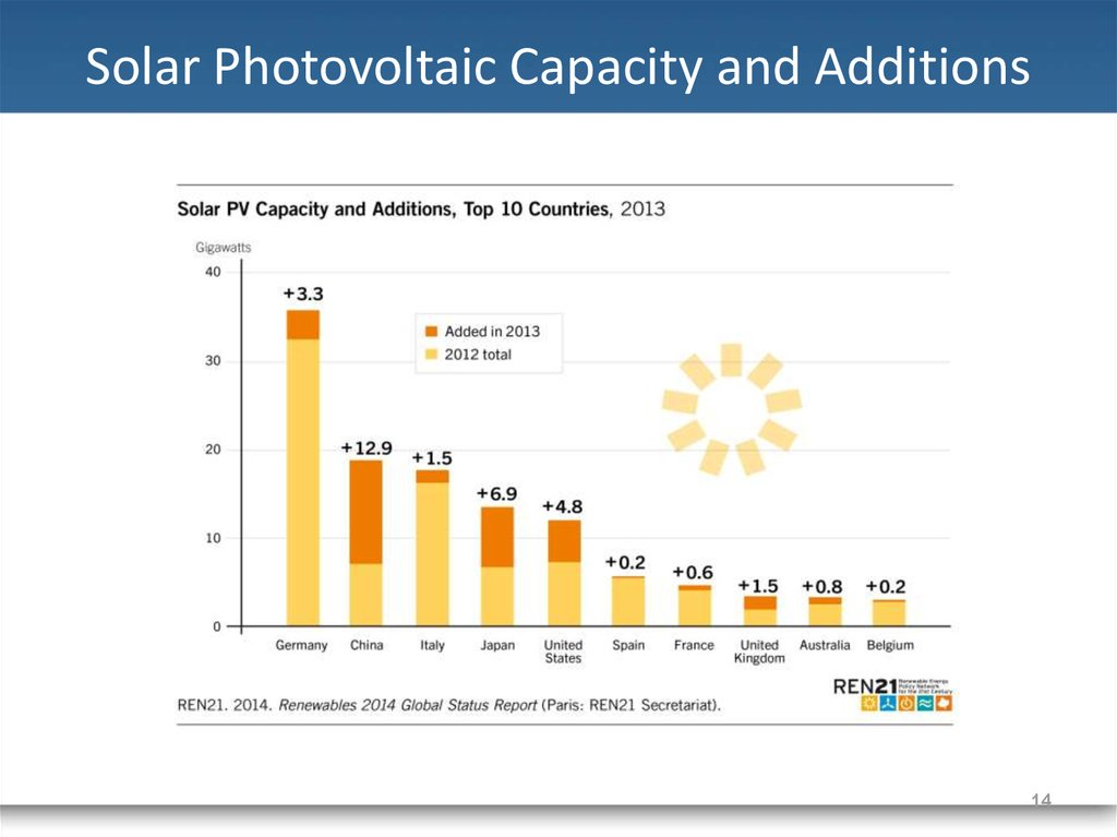 Solar Photovoltaic Capacity and Additions
