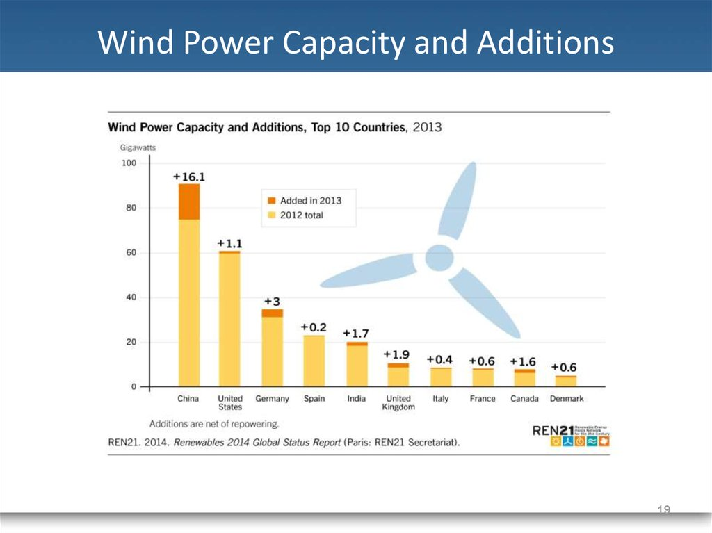 Wind Power Capacity and Additions