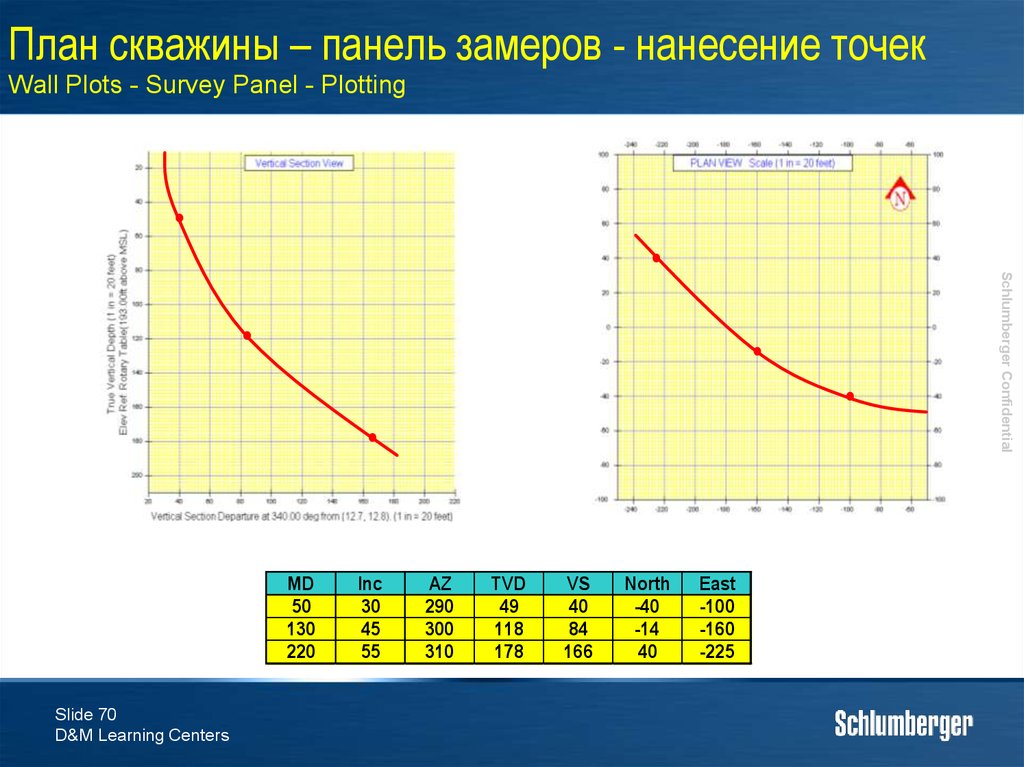 План скважины – панель замеров - нанесение точек Wall Plots - Survey Panel - Plotting