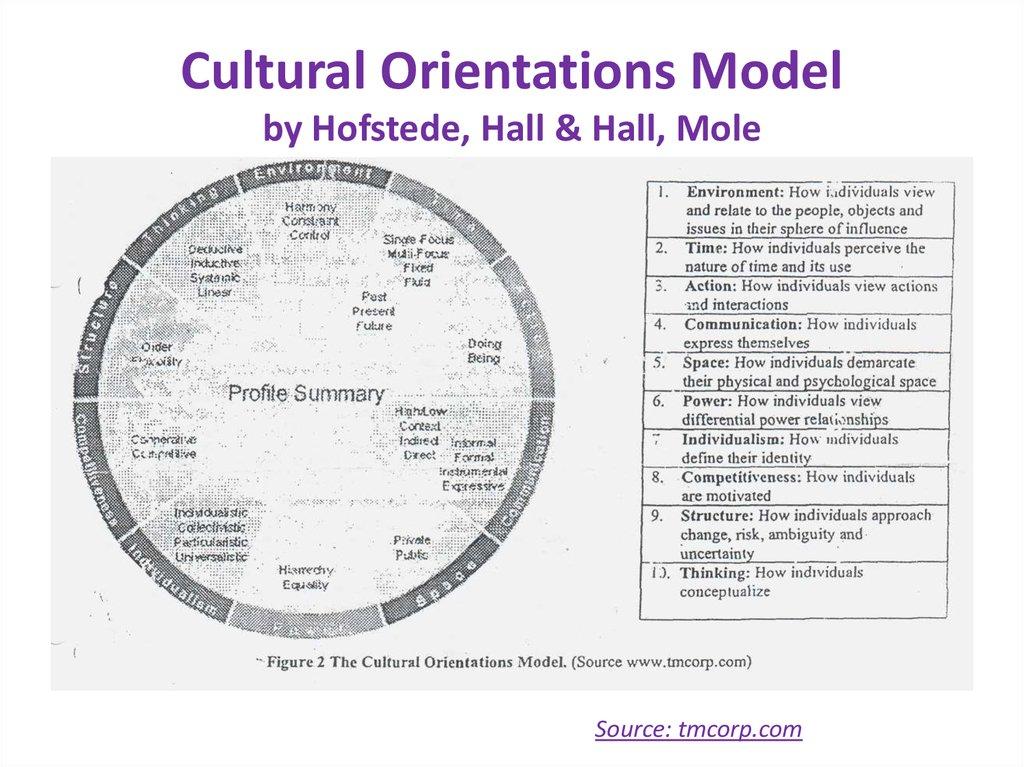 7d cultural model versus hofstede