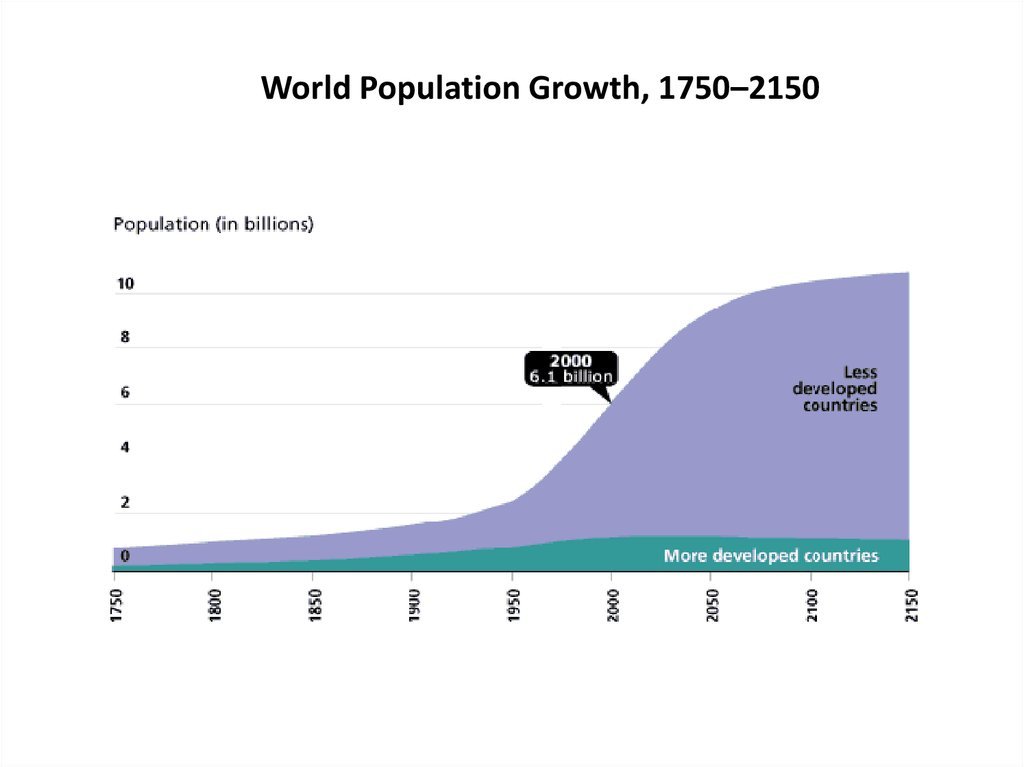 World Population Growth, 1750–2150