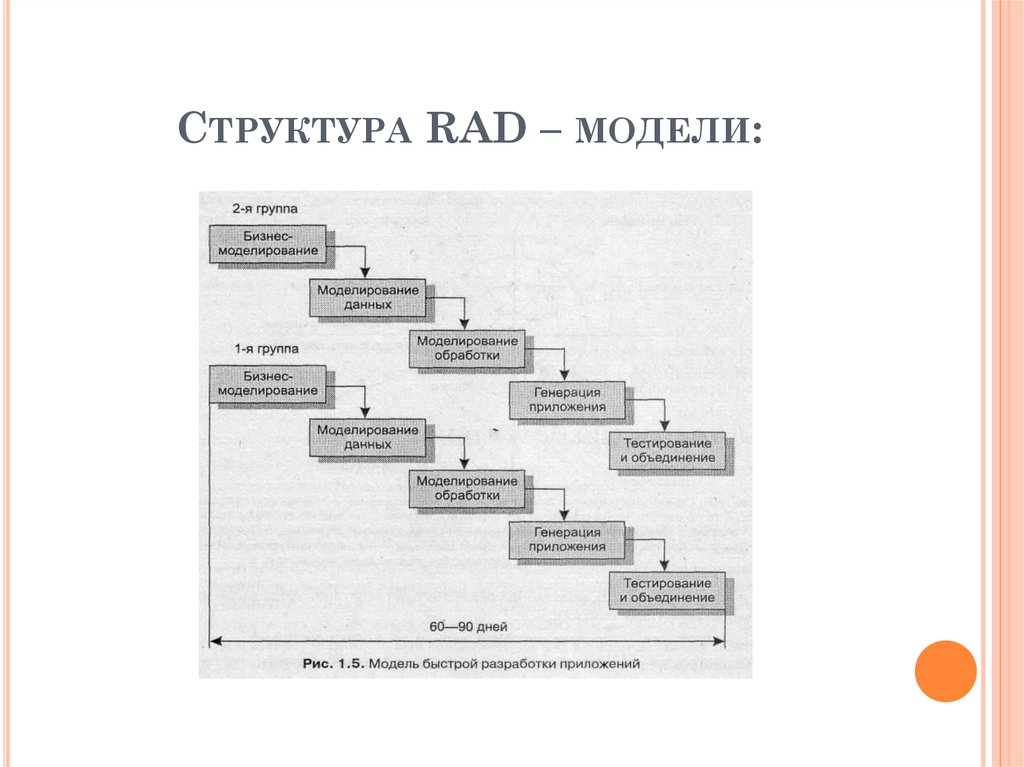 rad rapid application development model The waterfall and rapid application development (rad) processes are not the only two methodologies available, but they generally predominate among methods used to deliver projects.