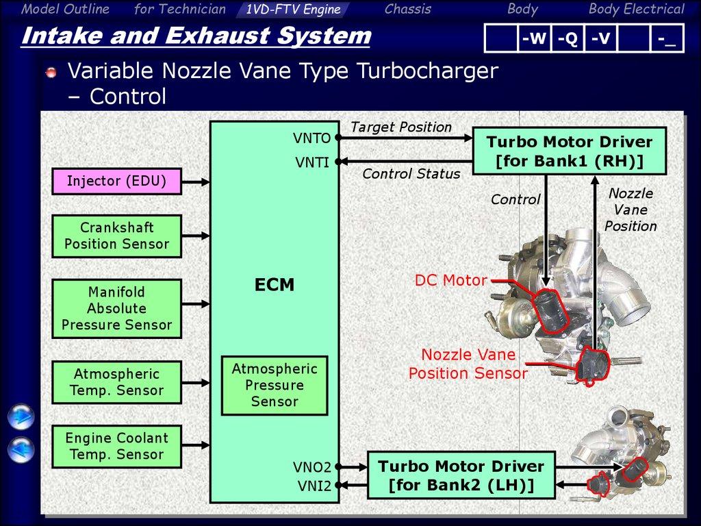 Engine overall  Model outline for technician - online presentation