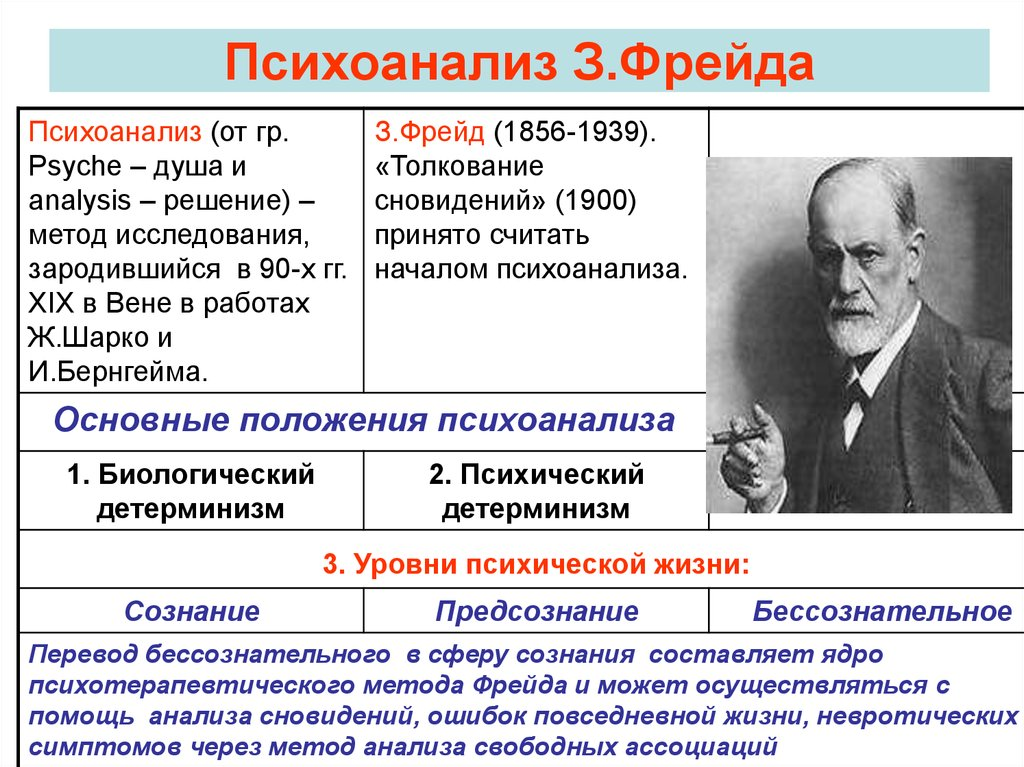 research methods used by sigmund freud The case study research method originated in case studies are widely used in psychology and amongst the best known were the ones carried out by sigmund freud.
