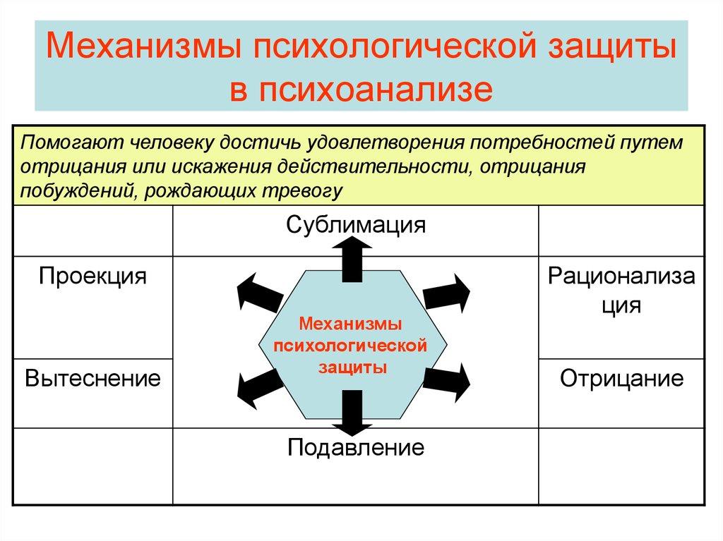Механизмы психологической защиты с примерами