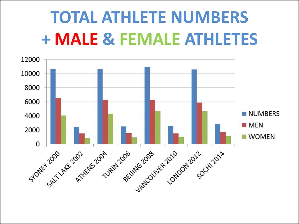 TOTAL ATHLETE NUMBERS + MALE & FEMALE ATHLETES
