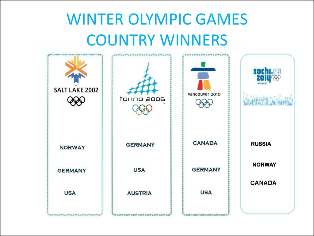 WINTER OLYMPIC GAMES COUNTRY WINNERS