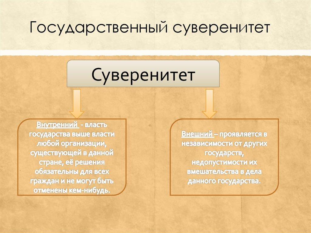 проблемы суверенитета в федеративном шпаргалка 21. государстве