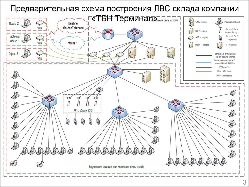 Локальная вычислительная сеть компании ТБН Терминал online  3