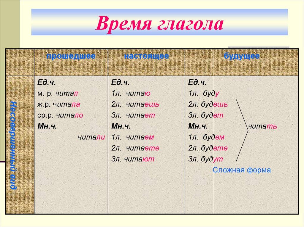 глагол с ь знаком не пишется