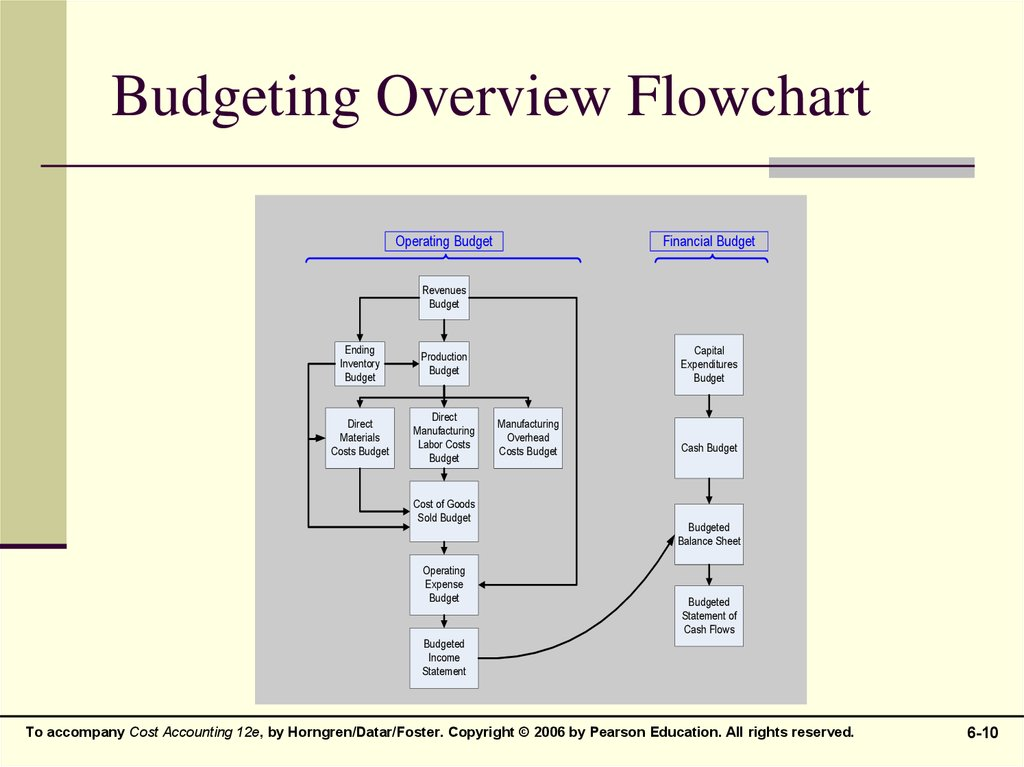 master budgeting and responsibility accounting online presentation
