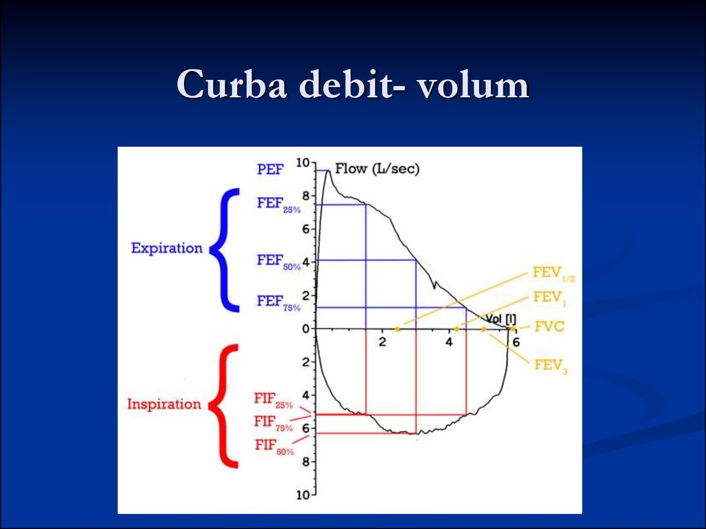 Curba debit- volum