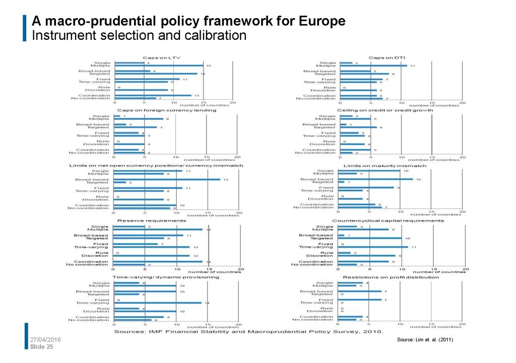 Development of a macro-prudential framework  Example of a
