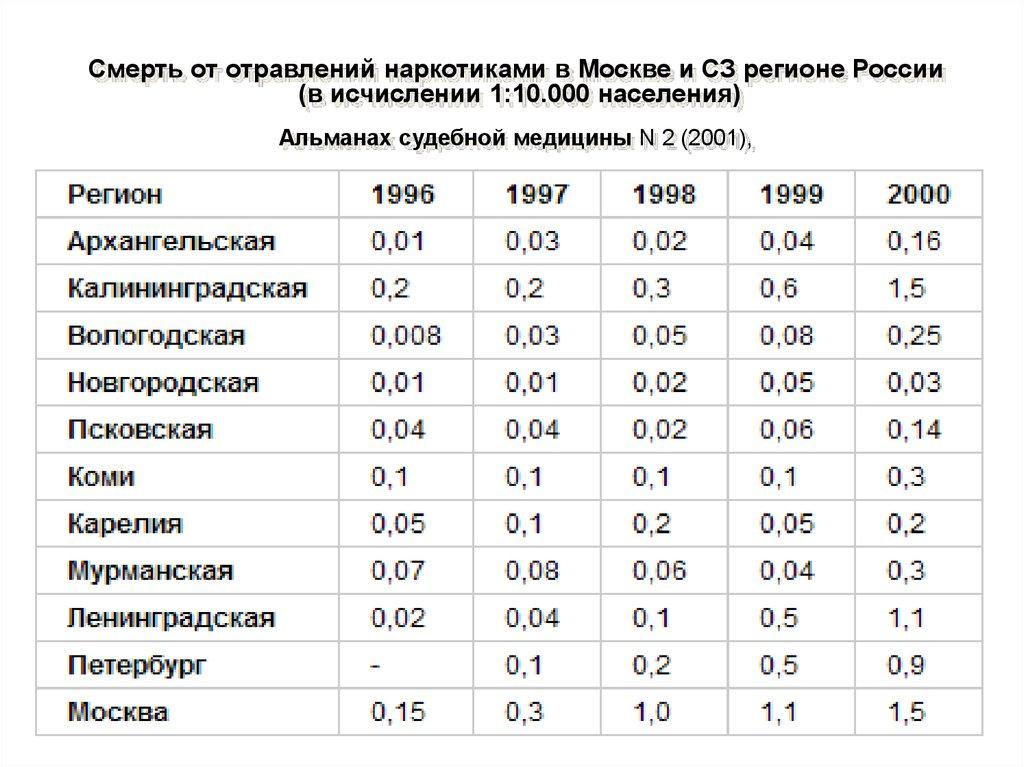 процент отравлений транквилизаторами в россии