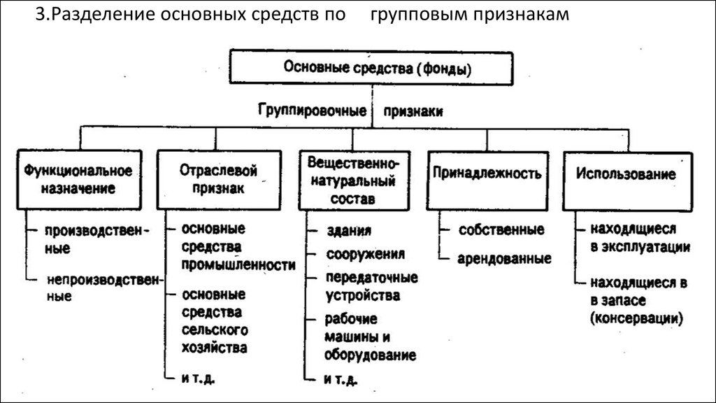 Основные производственные фонды горного предприятия кратко сущности
