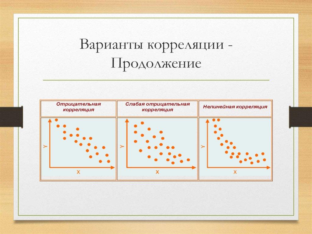 линейная корреляция картинки поиска запросу
