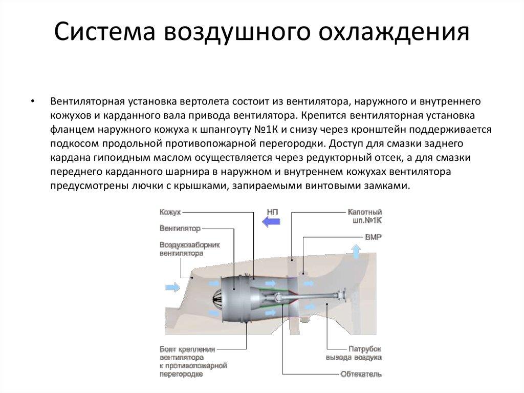 таком система воздушного охлаждения картинки загс