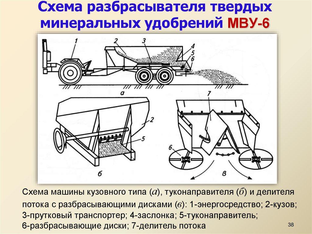 От чего зависит секундная подача удобрений транспортером моторы фольксваген транспортер