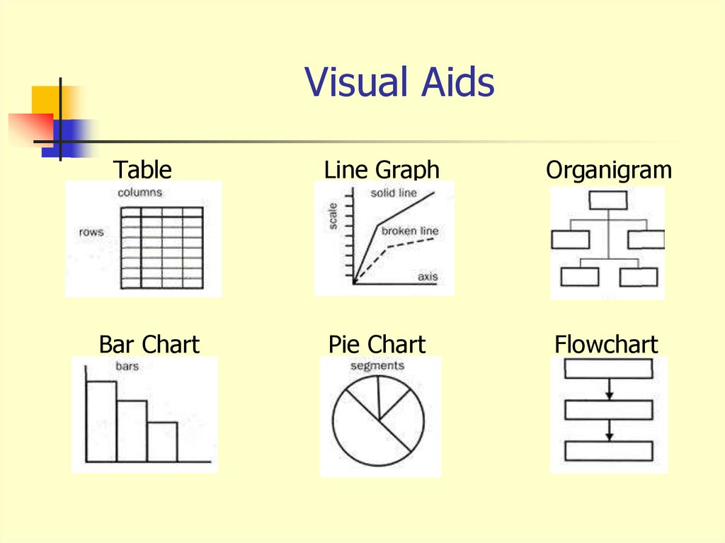 relationship visual aids Different types of visual aids there are many different types of visual aids the following advice will help you make the most of those most commonly used.