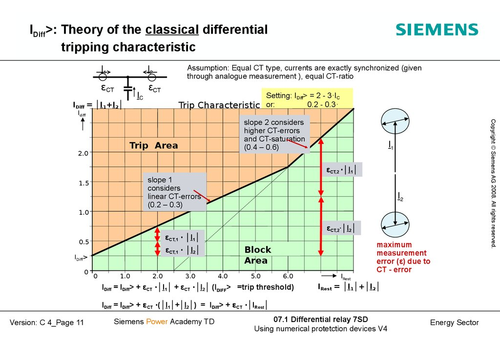 IDiff>: Theory of the classical differential tripping characteristic