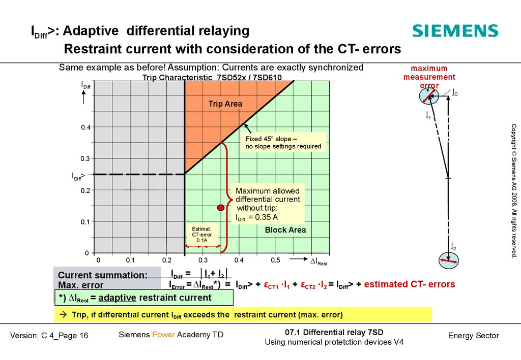 IDiff>: Adaptive differential relaying Restraint current with consideration of the CT- errors