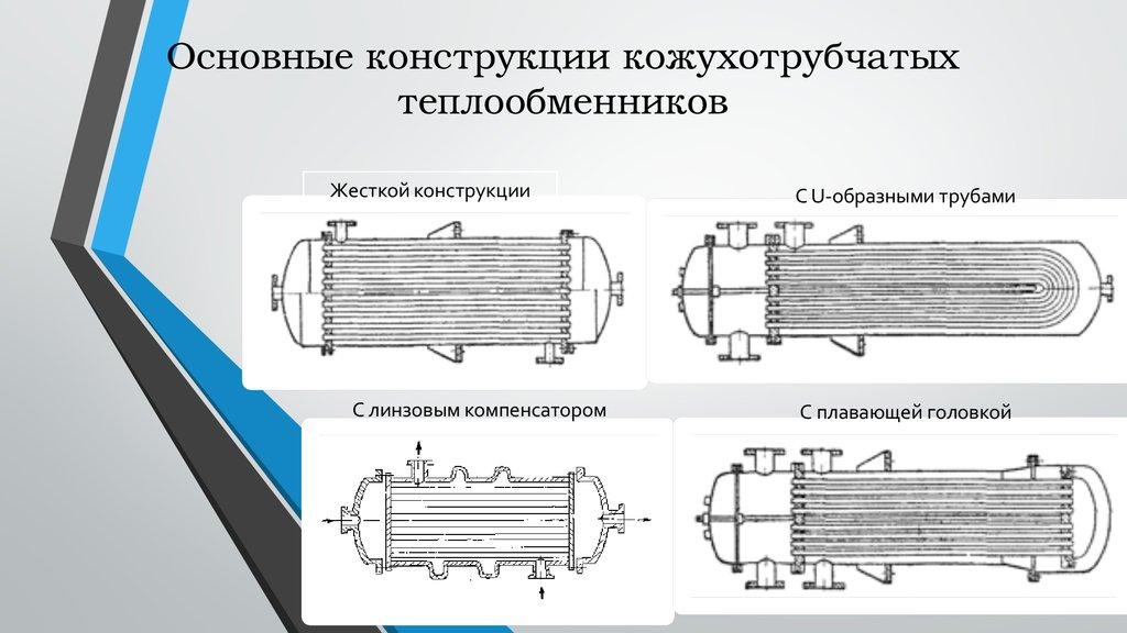 Смета на кожухотрубчатый теплообменника Подогреватель низкого давления ПН 250-16-7 I Азов